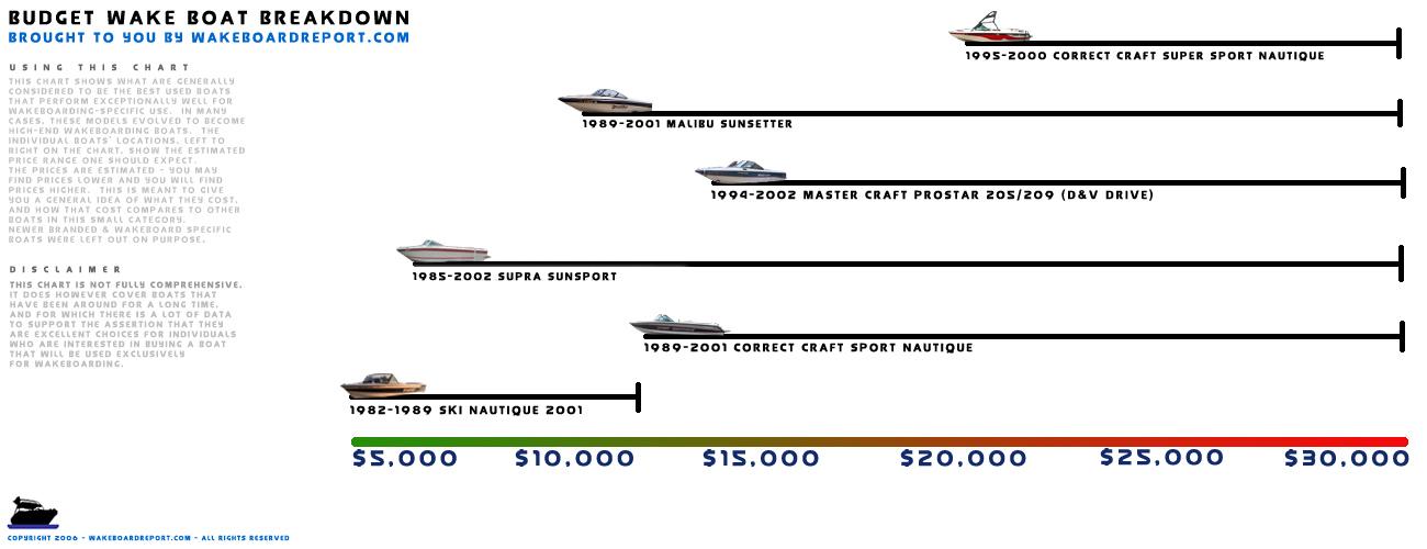 supra boat ignition wiring diagram